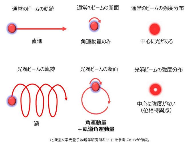 通常の光と光渦の違い、軌道角運動量