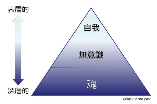 心の階層図