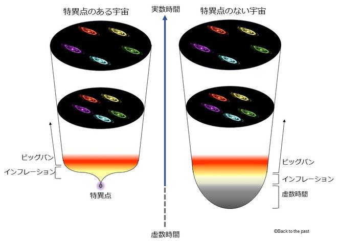 特異点のある宇宙(左)とホーキング博士の宇宙(右)