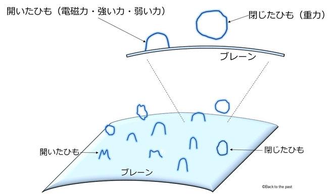 超弦理論の解説図
