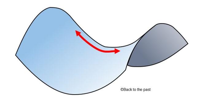 負の曲率(馬の鞍型)