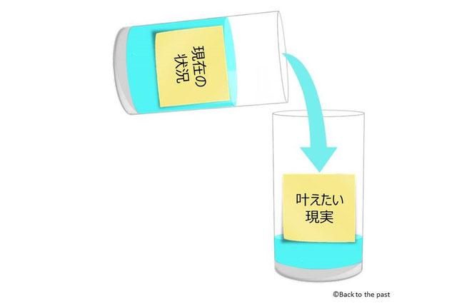 2カップ・メソッド(手順5)