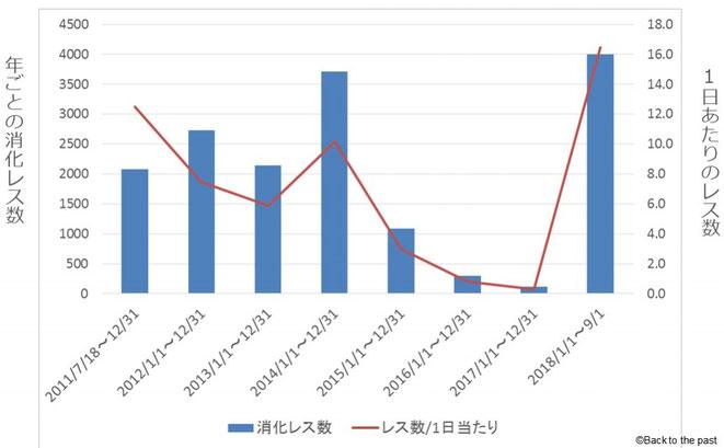 5ちゃんねるのマンデラ効果スレッド勢いグラフ