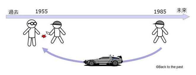 親殺しのパラドックス解説図