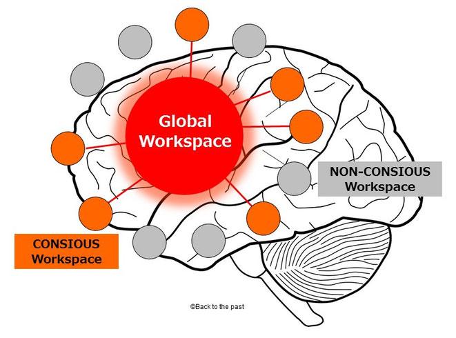 グローバル・ニューロナル・ワークスペース(GNW)のイメージ