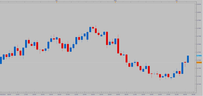AUD/USD - QUOTAZIONI ASK