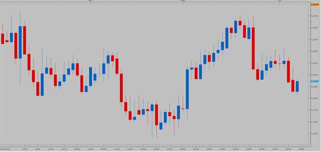 EUR/SEK - QUOTAZIONI BID