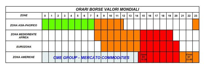 Calendario Di Borsa.Strumenti Operativi Parte 4 Benvenuti Su Tradingsimple Net