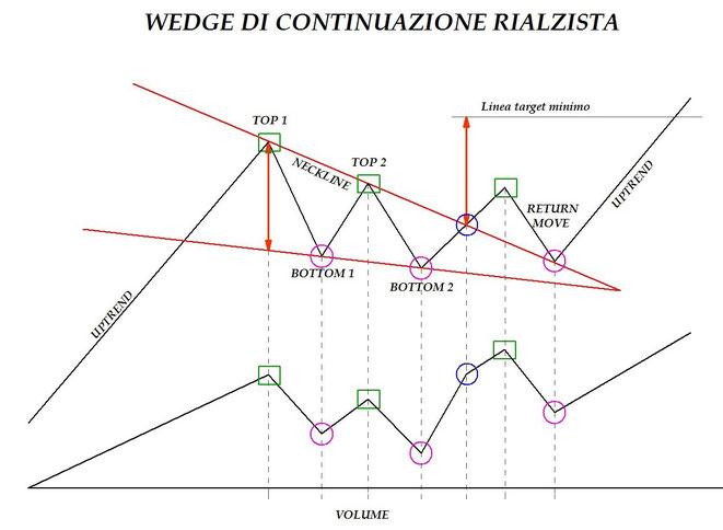 i patterns di continuazione del trend principale corso di forex trading gratuito