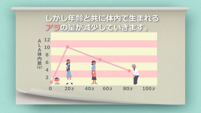 年齢とともに体内で生まれるアラALAの量が減少していきます 5-ALA