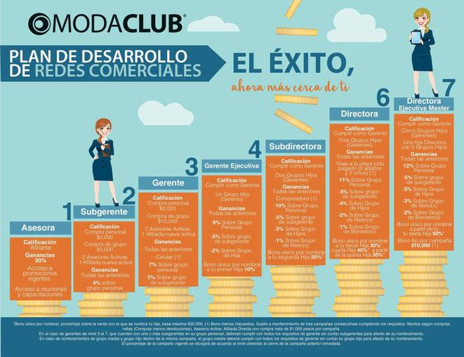 moda club 2015, multinivel de ropa de moda para mujer. Moda Club, fabricante de Ropa de moda para Dama, es La Primera Compañía en lanzar un sistema practico de Multinivel en México, exclusivo de Venta de Ropa por Catálogo.