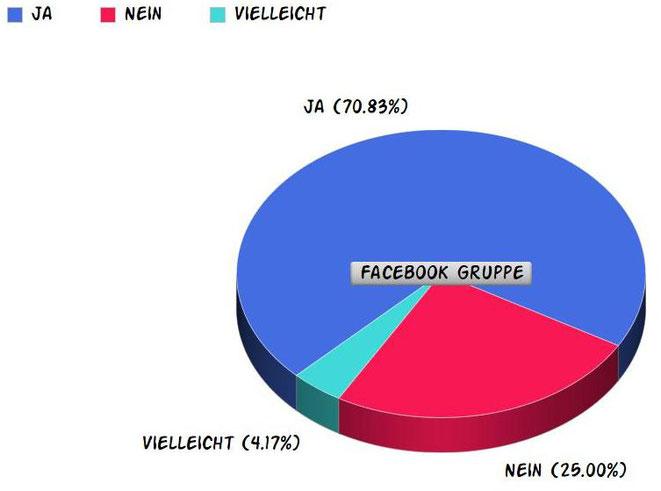 Die Rolle der Ernährung bei Trockenen Augen, Umfrage in der Facebook Gruppe