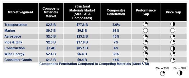 Marktpenetratie van composieten in diverse marktsegmenten (bron: Lucintel, 2012)