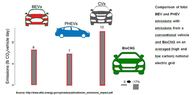 Carbon Emissions Superiority Of Biocng Vs Battery Electric And Plug In Hybrid Vehicles