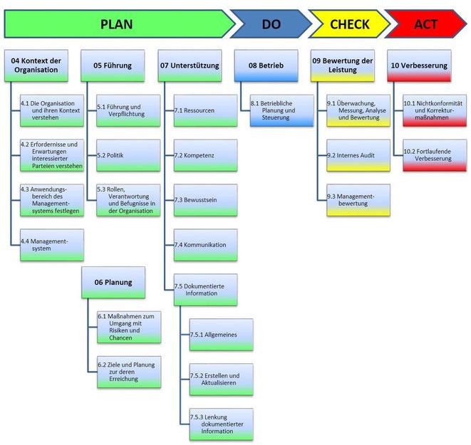 Überblick Kapitelstruktur ISO/IEC Richtlinien Teil 1. In Anlehnung an: ISO/IEC Directives Part 1 and Consolidated ISO Supplement