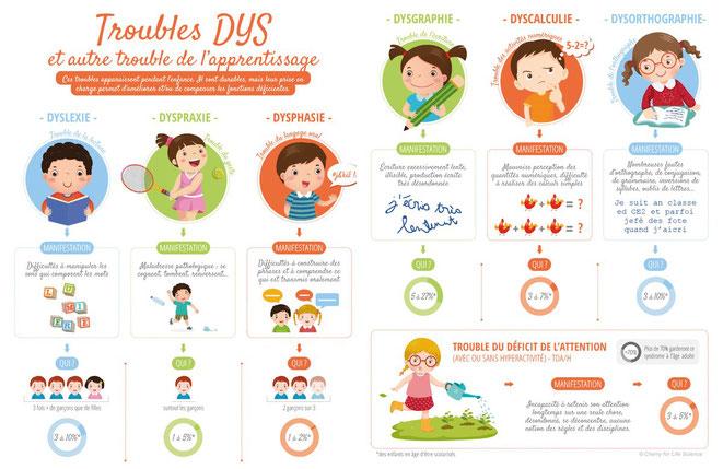 """Les troubles DYS définitions. Infographie explicative des troubles de l'apprentissage regroupés sous le terme """"DYS"""""""