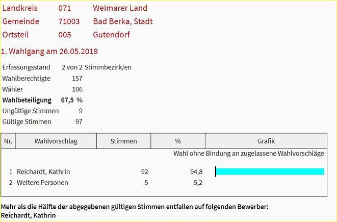 OrtsTeilBürgermeisterin Gutendorf