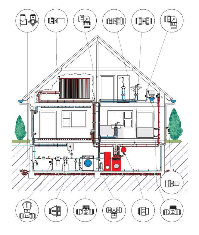 Schema zur Heizungsverrohrung in einem Einfamilienhaus
