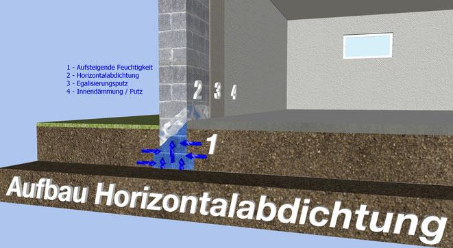Aufbau Horizontalabdichtung Horizontalsperre