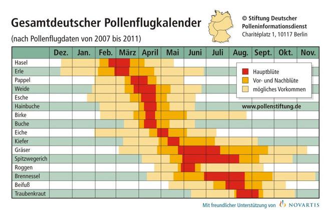 Pollenflug Kalender Candis Apotheke