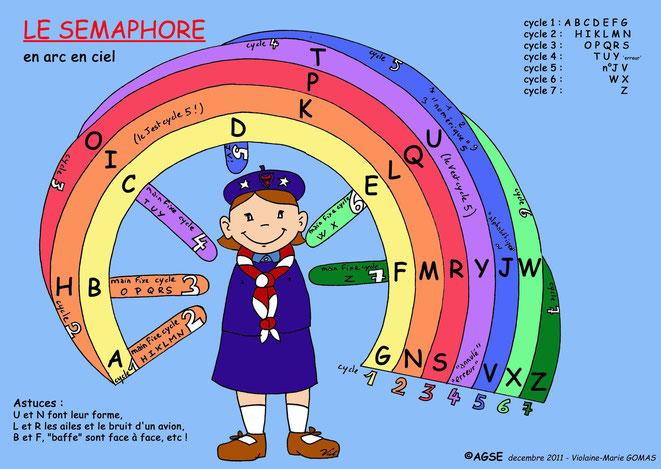 Voici un schéma explicatif! Chaque cycle a sa couleur. A partir du cycle 2; les cercles représentent le bras gauche. Le bras droit est fixe à chaque cycle et monte d'un cran à chaque nouveau cycle.