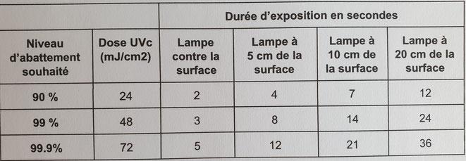 UV GERMI Traitement de surface Désinfection Test sur SRAS
