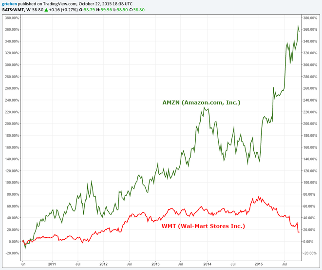 AMZN vs WMT