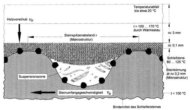 Herauslösen der Faser in der Schleifzone