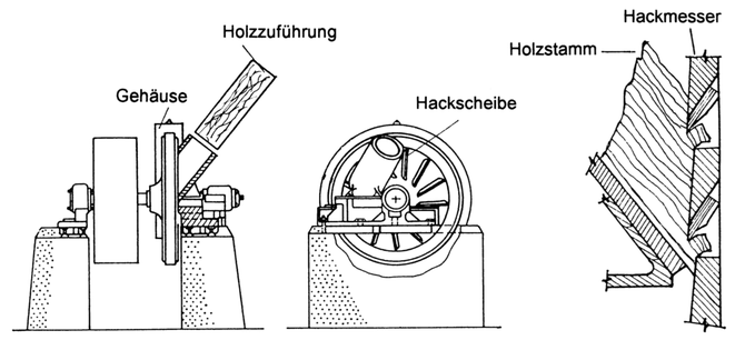 Hackschnitzelherstellung