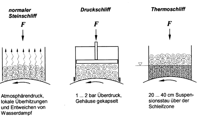 Holzschliffverfahren