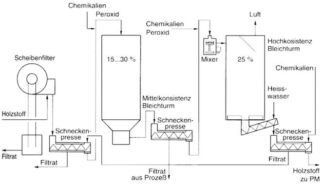 Prinzip einer Bleichanlage