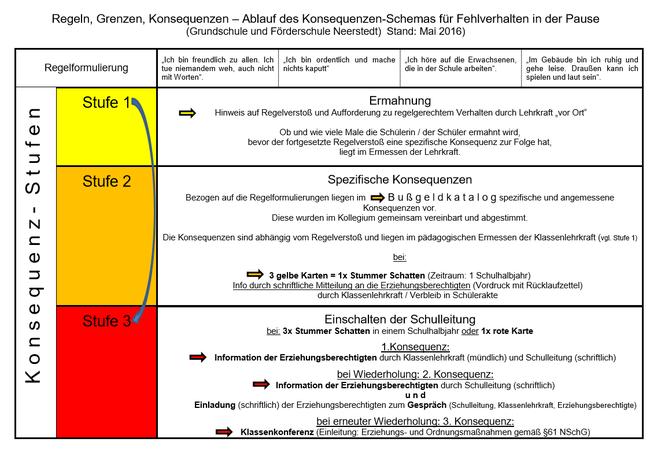 Gelbe Karte Grundschule.Konzept Förderschule Sprache Neerstedt
