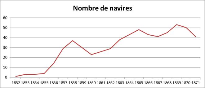 Croissance des armements  de Paimpol à Islande sur les 20 premières années 1852-1871(doc PYD)