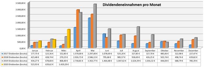 freaky finance, Dividenden, Jahresübersicht auf Monatsbasis, Stand März 2020