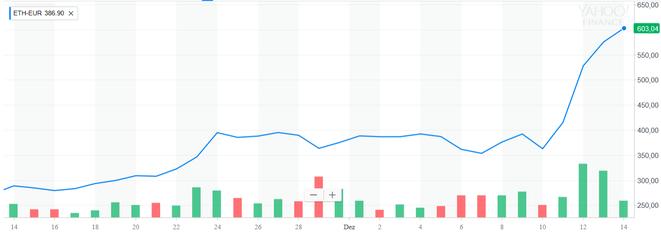ETH-EUR 30 Tage Chart