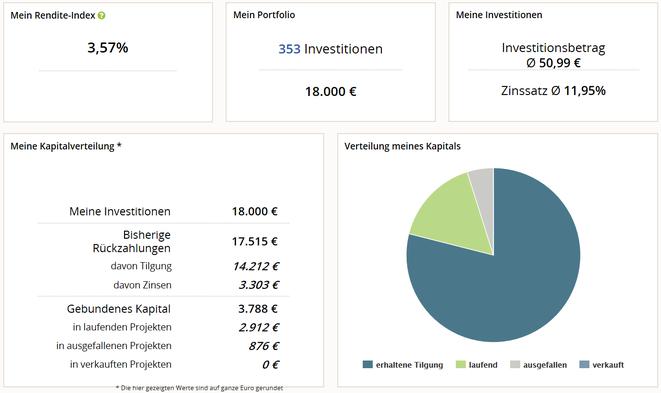 freaky finance, P2P-Rückblick 2017, Stand Januar 2018, Auxmoney, Status meiner Investitionen