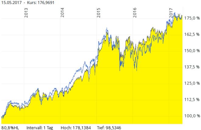 freaky finance, Chartvergleich, 5 Jahre, DWS TOP Dividende versus ETF