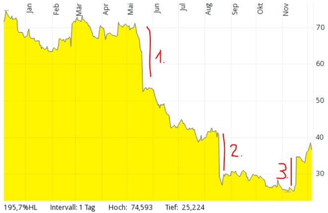 Foot Locker Chart, Screenshot, Kurverlauf als gelber Flächenchart