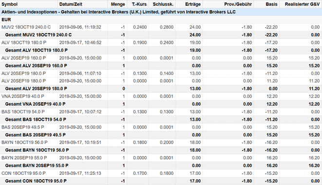 freaky finance, Optionshandel, Options-Trades, Puts, Ero-Optionen, Put-Optionen, Prämien, Optionsprämien