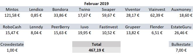 P2P-Kredite, Zinsen, Einnahmen Februar