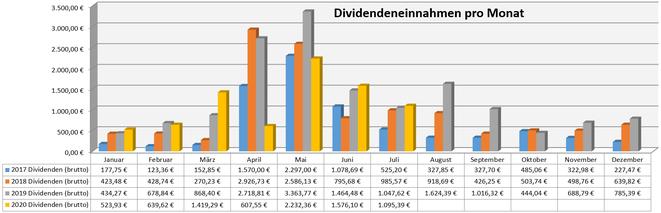 freaky finance, Dividenden, Jahresübersicht auf Monatsbasis, Stand Juli 2020