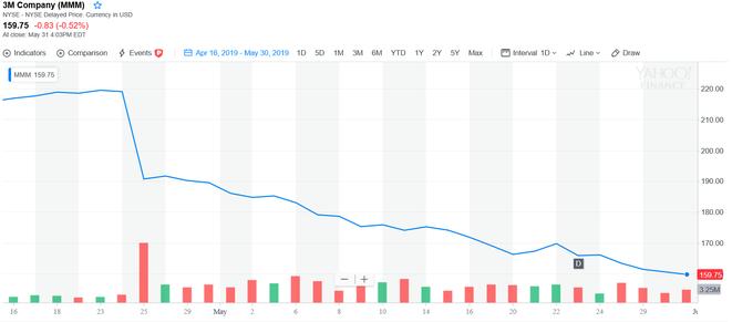 frealy finance, 3M Company, MMM, Aktienkurs, Chart