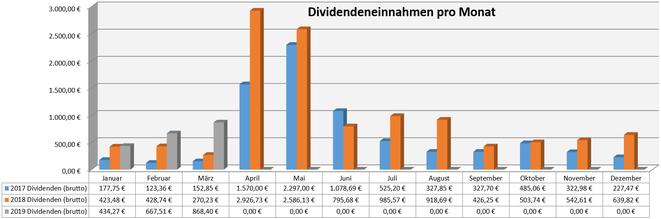 freaky finance, Dividenden, Jahresübersicht auf Monatsbasis, Stand Februar 2019