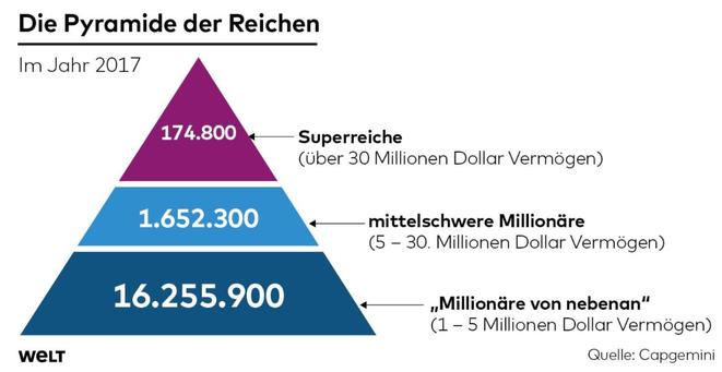 freaky finance, Die Pyramide der Reichen, Die reichsten Leute der Welt