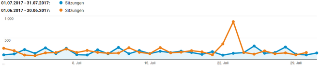 freaky finance, Sitzungen, Monatsabschluss, Juli, Blogzahlen