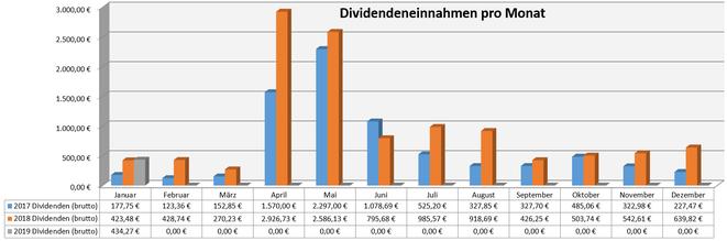 freaky finance, Dividenden, Jahresübersicht auf Monatsbasis, Stand Januar 2019