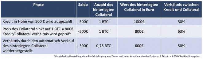 Krypto-Lending, Sicherheiten, Collateral, Verhältnis Kredit zu Collateral, Tabelle