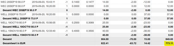 freaky finance, Optionshandel, Options-Trades September, O, WELL, CNI, CVS, Paypal, IBM, 3M, MCD, Puts, Put-Optionen