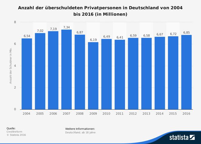 freaky finance, Statista, Anzahl überschuldete Privatpersonen, 20014 -2016, Balkendiagramm