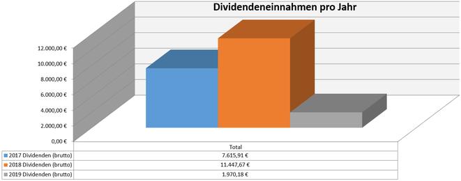 freaky finance, Dividenden, Jahresübersicht, 2019 im Vergleich zu den Vorjahren, Stand Januar 2019